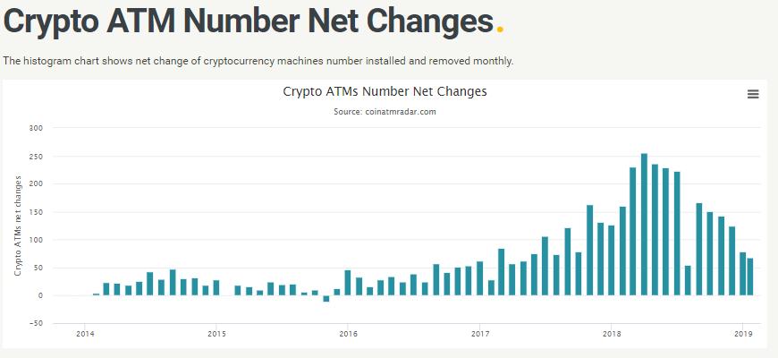 За три года в мире стало в семь раз больше биткоин-банкоматов