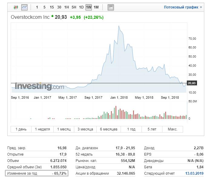 Патрик Берн продаст ритейл-подразделение Overstock, чтобы сфокусироваться на блокчейне