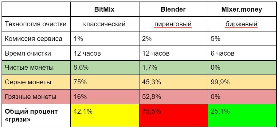Как очистить биткоины в миксере, чтобы их не заблокировали биржи: рассказывают Mixer.money