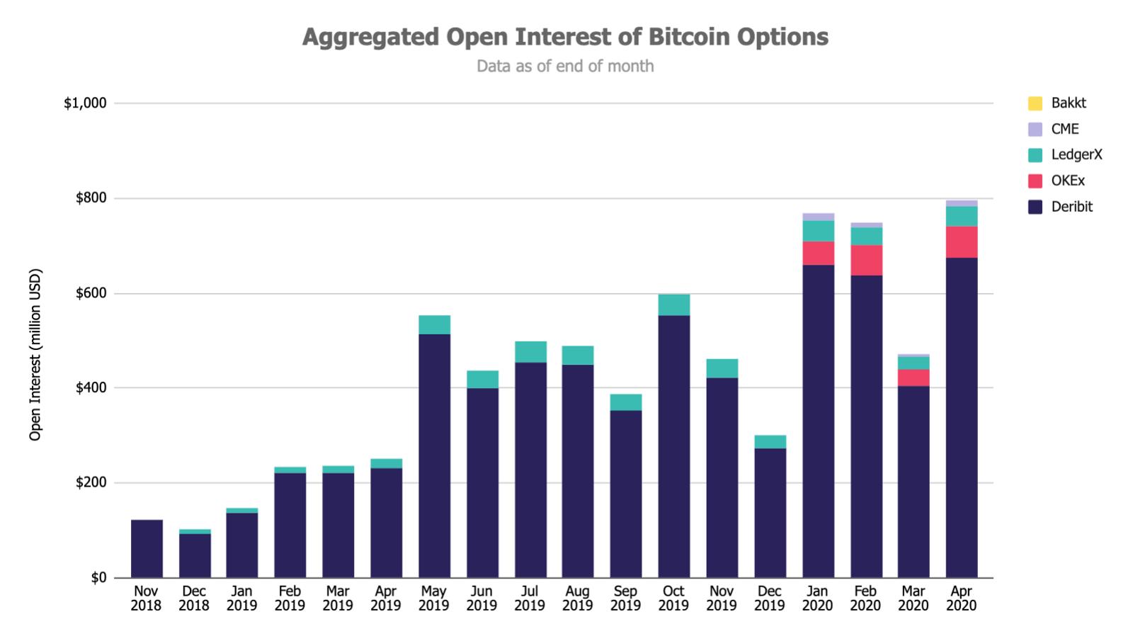 Биткоин-опционы бьют рекорды, а биржи соревнуются за этот сегмент.
