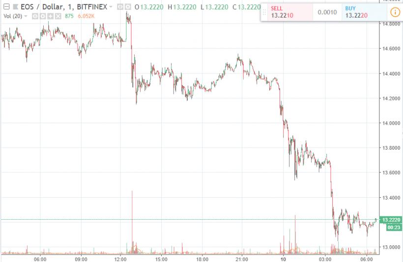 Специалисты : обвал криптовалютного рынка мог случится  нафоне расследования CFTC