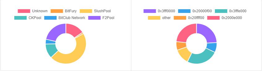 5% блоков в сети биткоина добываются с применением технологии ASICBoost