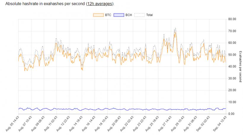 Хешрейт сети Bitcoin Cash упал ниже 8% от хешрейта биткоина