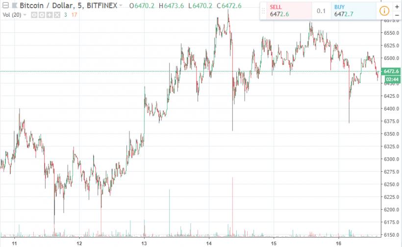 Главные события недели в биткоин- и блокчейн-индустрии (10.09.2018 — 16.09.2018)