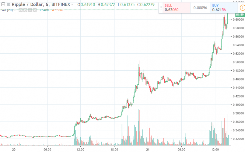 Криптовалютный рынок в зеленой зоне: Ripple обошел Ethereum по капитализации (обновлено)