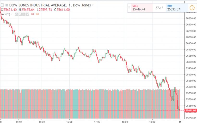 Кровь на улицах: криптовалюты и мировые фондовые рынки демонстрируют симметричное падение