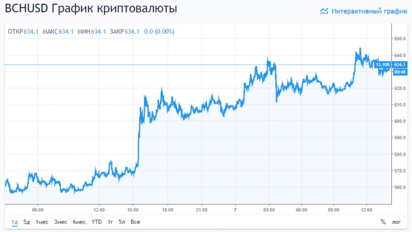 Биткоин-биржа Poloniex добавит поддержку возможного форка Bitcoin Cash