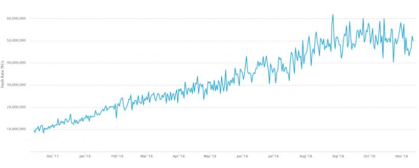 Число транзакций в сети биткоина достигло 10-месячного максимума