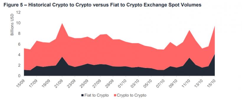 Криптовалютные биржи без поддержки фиата обеспечивают большую часть объема торгов на рынке