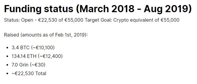 Разработчики Grin привлекли €22 530 для дальнейшего развития криптовалюты