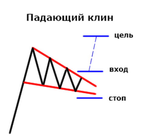 Features and chips kriptovalyutnogo trading. TA and FA analysis