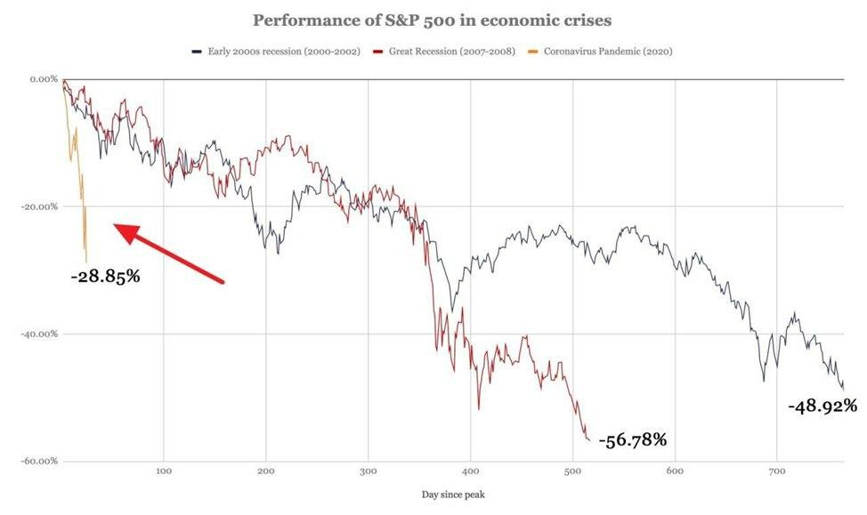 S&P 500 performance during 2000–2002, 2007–2008, and 2020 crises