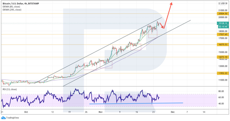 Аналитик: альткоины давят на растущий биткоин