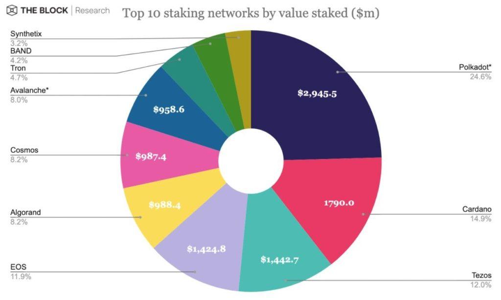 Пользователи задействовали для стейкинга в сети Polkadot токены на сумму почти $3 млрд