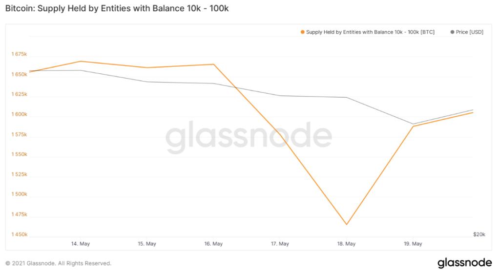 Мнение: киты приобрели почти 122 600 BTC на фоне обвала рынка