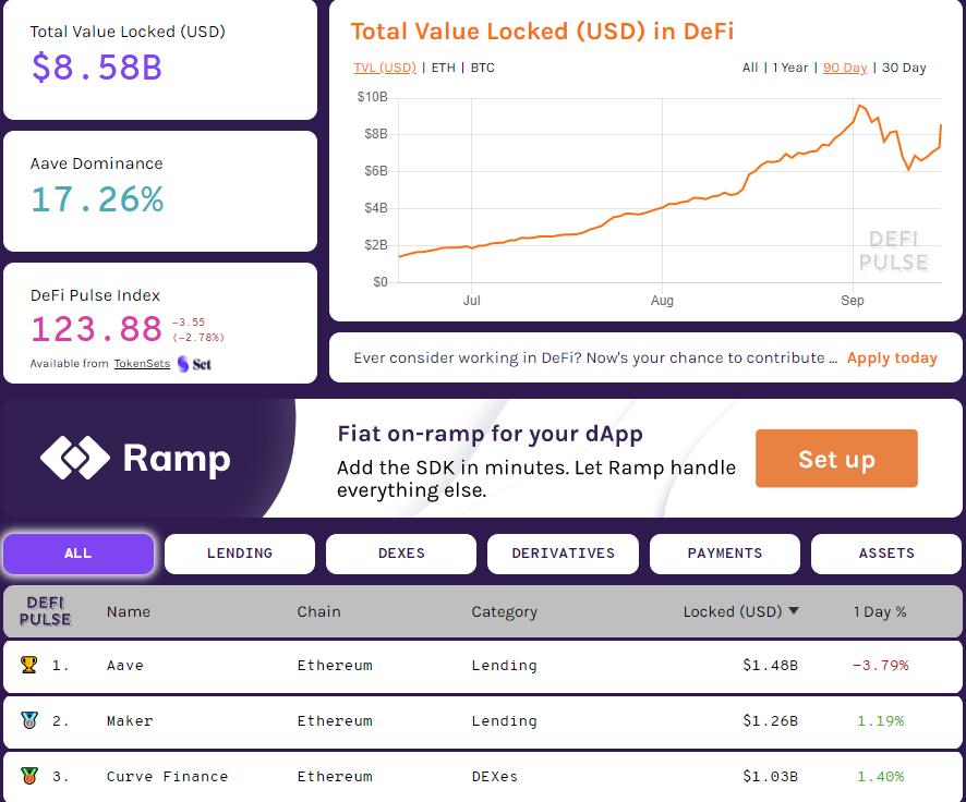 Messari: DeFi-проекты Uniswap, Curve и Balancer захватили 90% рынка DEX