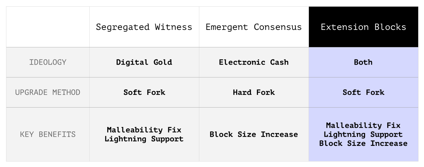 Purse разрабатывает альтернативную версию биткоина Bcoin