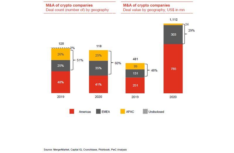 PwC: объем слияний и поглощений в криптоиндустрии вырос до $1,1 млрд
