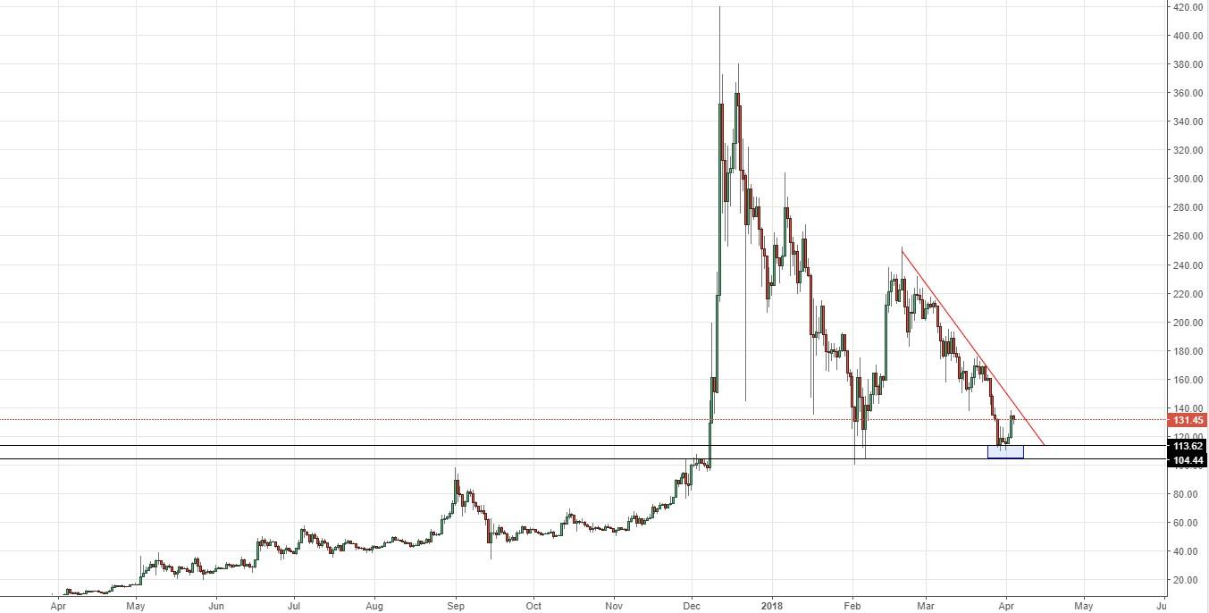 Анализ цен альткоинов: контрнаступление медведей