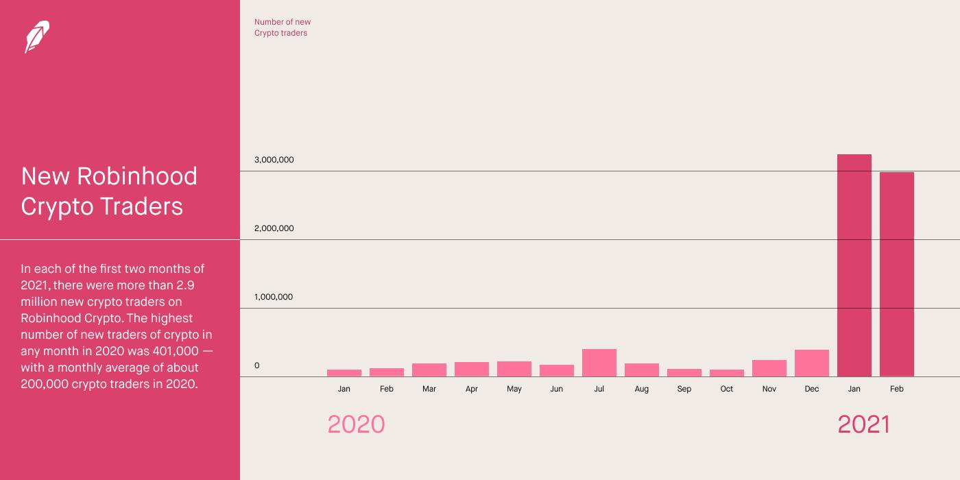 Аудитория криптоплатформы Robinhood за январь-февраль выросла на 6 млн