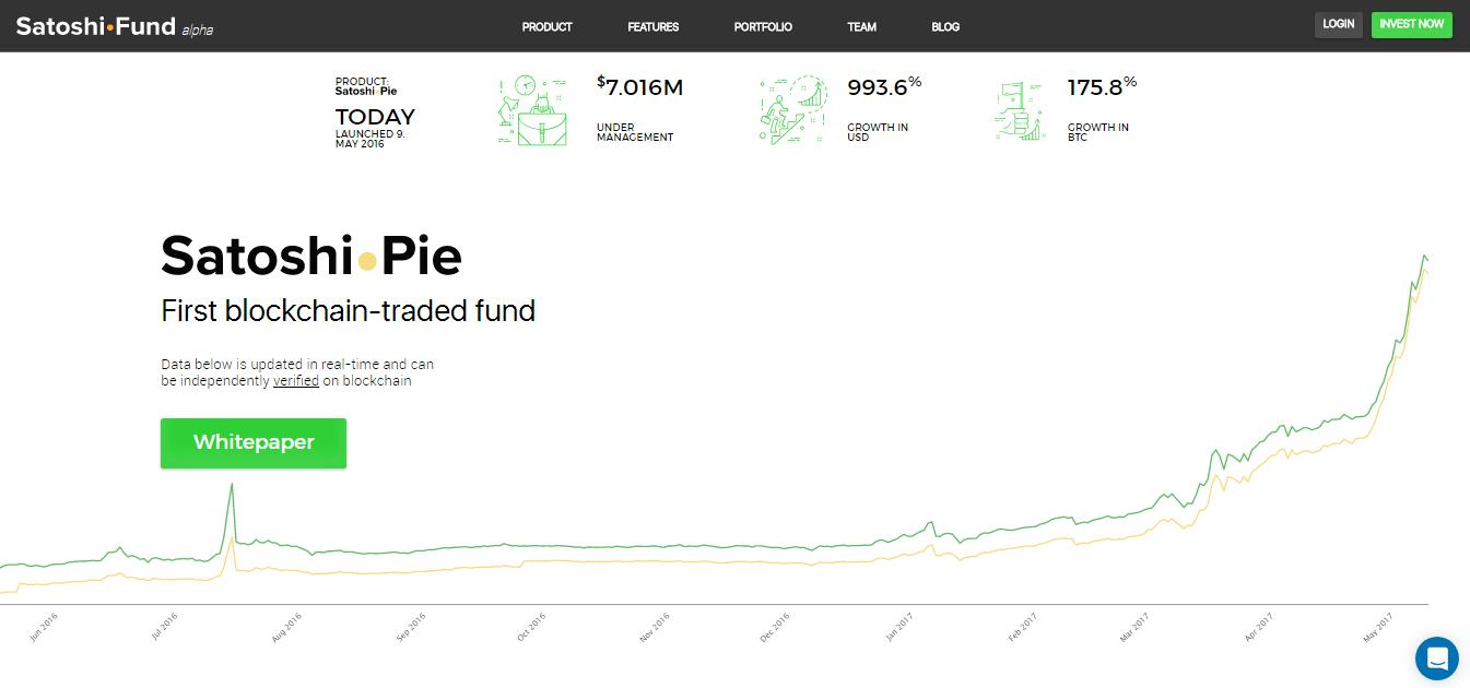Стоимость активов инвестфонда Satoshi•Pie выросла на 1000% за год