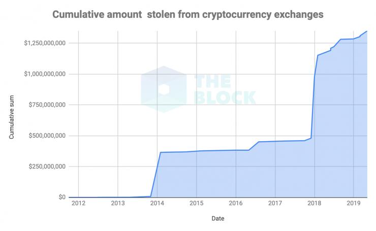 Как восстановить аккаунт биткоин iq option это форекс