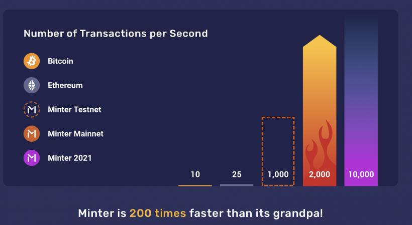 Криптостартап Minter от создателей DeCenter объявил об интеграции с проектом Павла Дурова TON