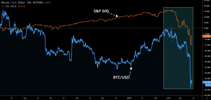 Dynamics of the Bitcoin price and S&P 500 index
