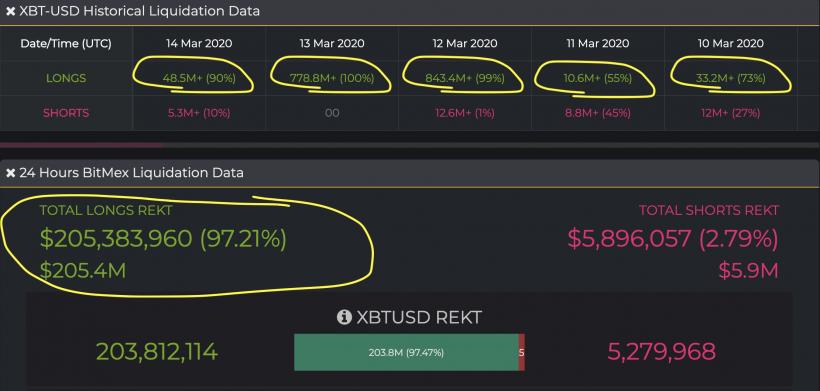 BitMEX's liquidation statistics