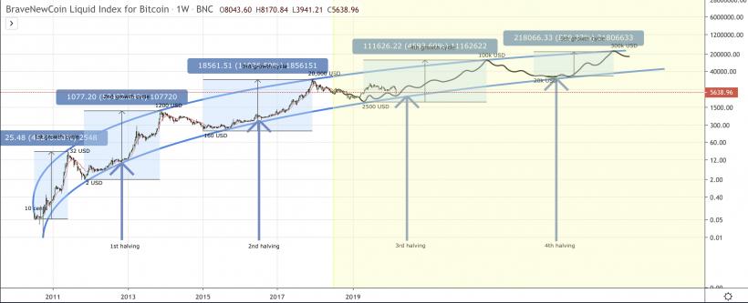 Bitcoin Liquid Index chart