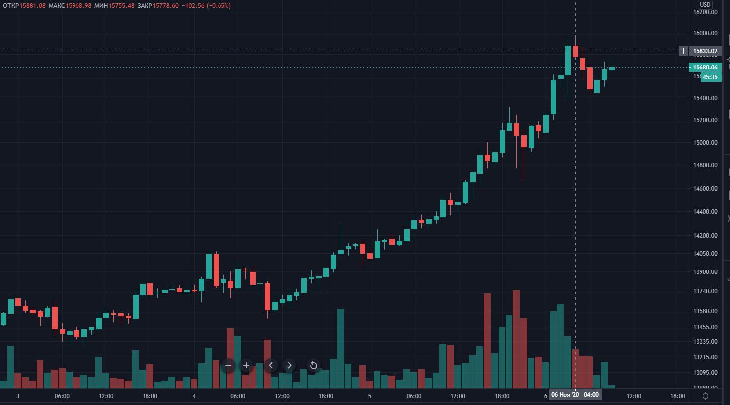 Цена биткоина вплотную приблизилась к отметке $16 000