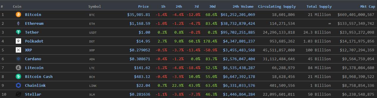 Биткоин-биржа Kraken закроет доступ к торговле XRP пользователям из США