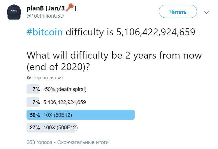 Мнение: к 2020 году цена биткоина достигнет  317 на фоне роста сложности майнинга