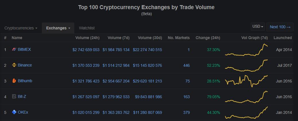 Токен BitTorrent появится на крупнейшей южнокорейской бирже Bithumb