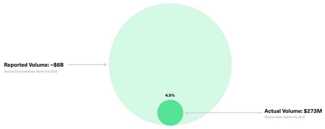 Bitwise сообщила SEC о том, что 95% объемов торгов — фейковые
