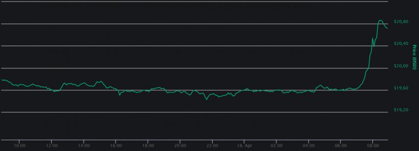 Цена Binance Coin растет на фоне информации о возможном запуске основной сети Binance Chain
