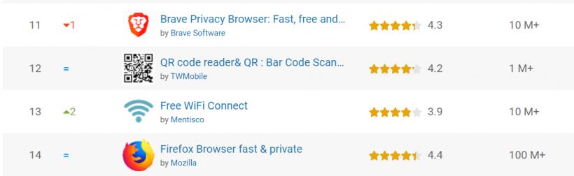 Криптобраузер Brave обошел по популярности Chrome в японском Google Play