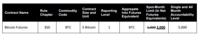 CME увеличит лимит на сумму открытых позиций по биткоину до 10 000 BTC