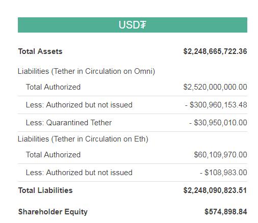 Tether дополнительно выпустит на рынок еще 300 млн токенов USDT
