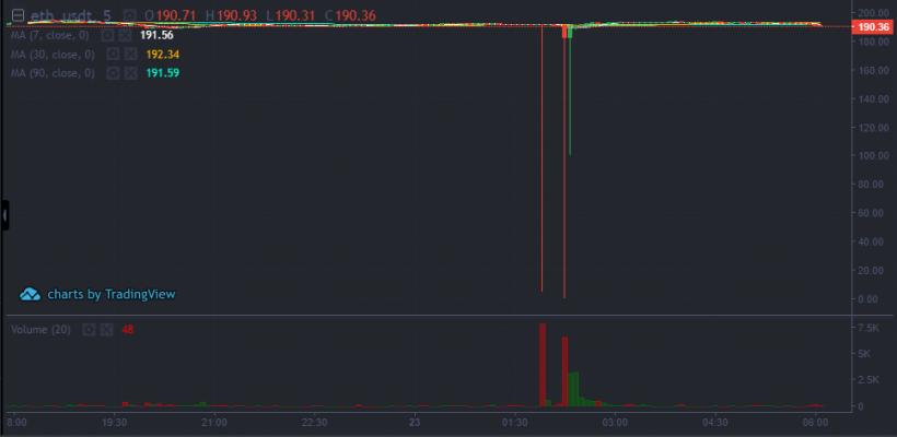 Биржа BitMax приостановила торги из-за аномального скачка курса Ethereum