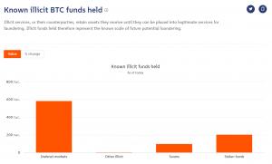 Chainalysis выявила почти 900 тысяч «нелегальных» биткоинов