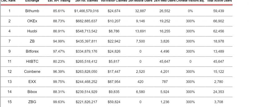Исследование: 80% объемов торгов в ведущих парах на CoinMarketCap — фиктивные