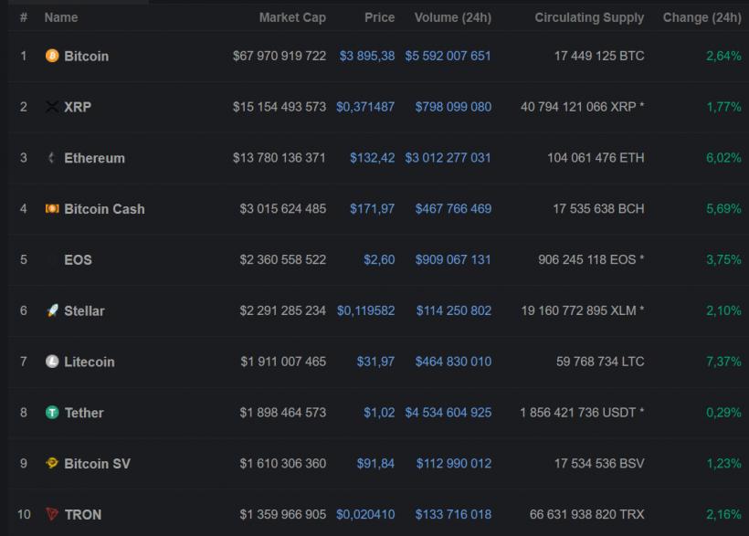 Цена биткоина продемонстрировала импульсивный рост, рынок в зеленой зоне