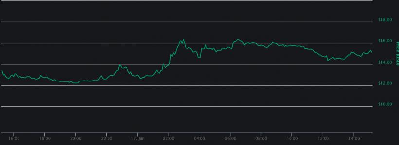 Augur демонстрирует рост на фоне запуска рынка предсказаний Veil