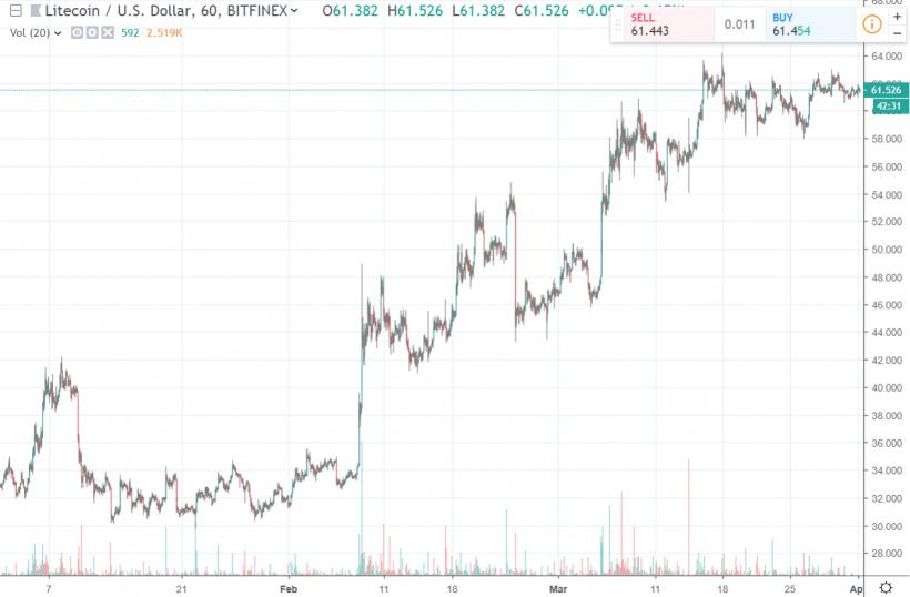 Litecoin вырос на 100% в первом квартале. Это лучший показатель в истории криптовалюты
