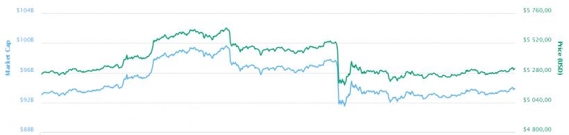 Скандал вокруг биткоин-биржи Bitfinex, продолжение истории Mt.Gox и другие события недели