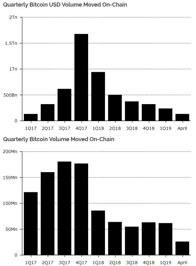 Объем ончейн-транзакций в сети биткоина достиг 10-месячного максимума