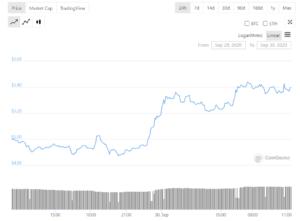 Coinbase добавила возможность стейкинга криптовалюты Cosmos