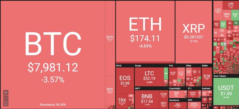 Анализ цен криптовалют: оставь надежду, всяк сюда входящий