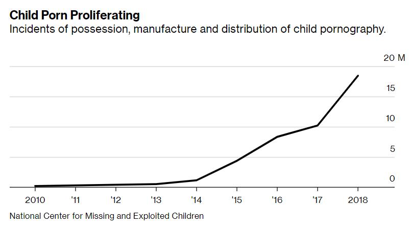 Правоохранители США закрыли крупнейший даркнет-рынок детской порнографии. Двое подозреваемых уже совершили суицид
